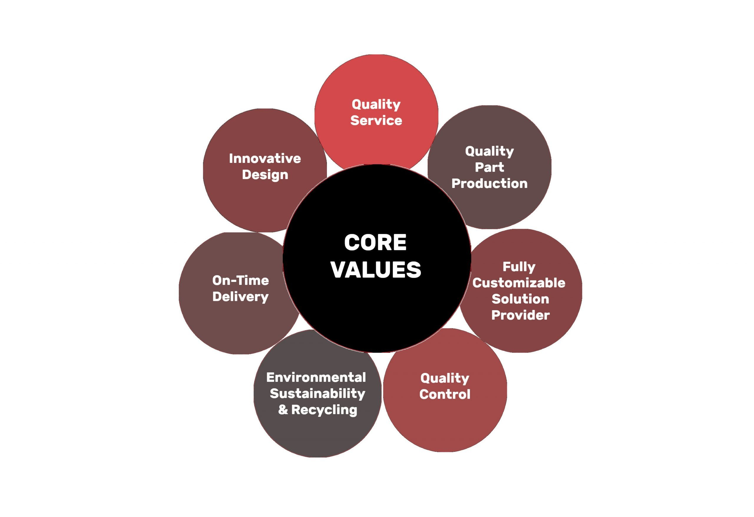 Advantage Engineering - Company Core Values