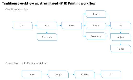 Advantage Engineering traditional vs streamlined HP 3D printing